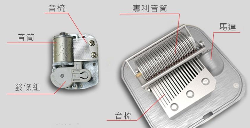 一般音樂盒與智慧音樂盒的機芯結構對比圖
